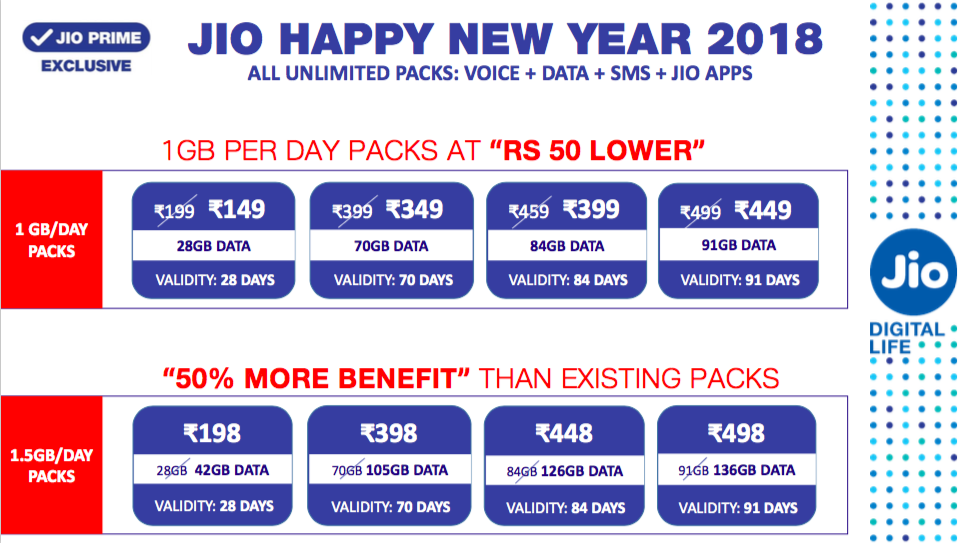 Jio Happy New Year Offer 2018